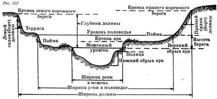поперечный профиль реки