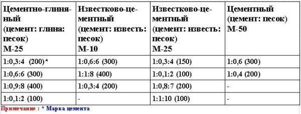 Составы растворов для устройства фундаментов под печи( в частях по объему)