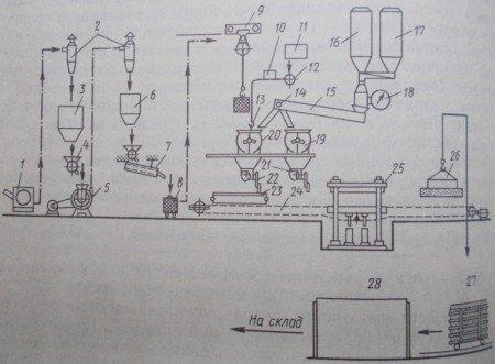 Технологическая схема производства изделий из арболита