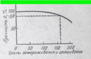 Кривая изменения прочности бетона при попеременном замораживании и оттаивании
