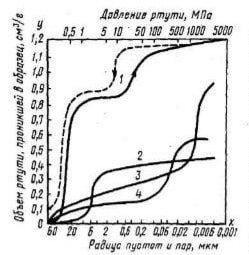 Интегральные кривые распределения пор по радиусам