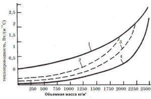 Зависимость теплопроводности неорганических матери алов от объемной массы