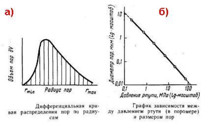 Дифференциальная кривая распределения пор по радиусам