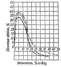 Изменение объема песка при увлажнении( кривые относятся к пескам различного зернового состава)