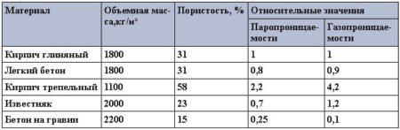 Относительные значения паро- и газопроницаемости