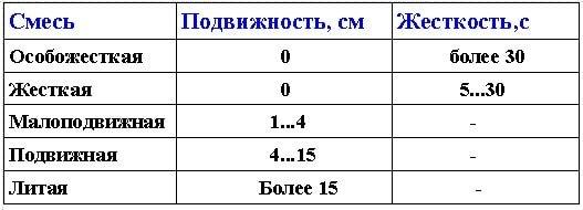 Классификация бетонных смесей по степени жесткости