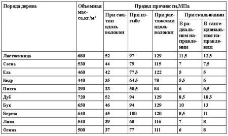 Средние показатели механических свойств древесины хвойных и лиственных пород