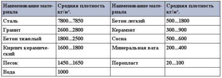 Средняя плотность некоторых строительных материалов