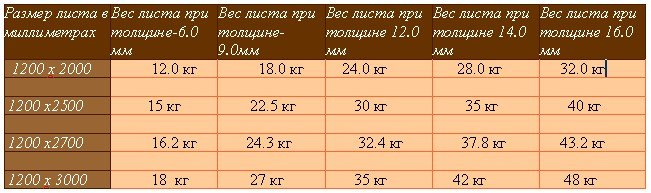 вес гипсокартона