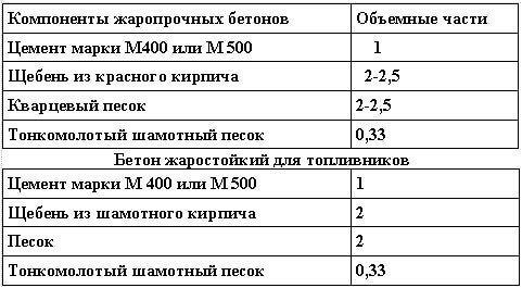 Примерные составы жаропрочных бетонов для топливников печей