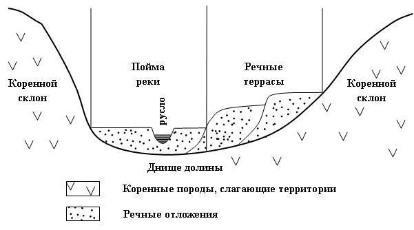 Схема разреза равнинной реки