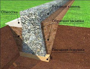 Типы фундаментов