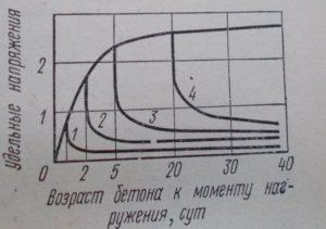 кривые релаксации напряжений в бетонном брусе