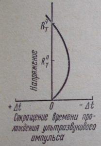 Параметрические точки (границы) областей напряженного состояния бетона