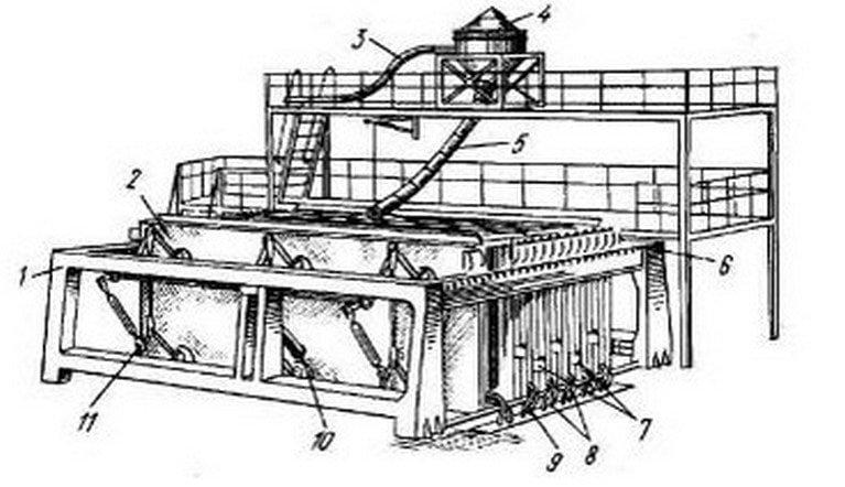 Кассетно-формовочная машина