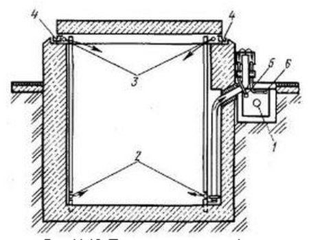 Пропарочная камера ямного типа