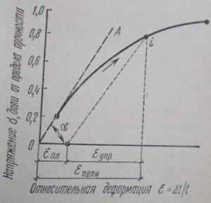 Кривая «напряжение-деформация» бетона