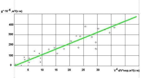 Зависимость расхода наносов от скорости течения