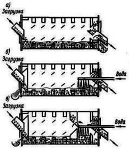 принципиальные схемы работы промывочных барабанов