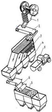 Схема многоступенчатого дробления