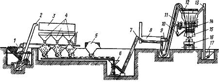 Технологическая схема приготовления асфальтобетонной смеси