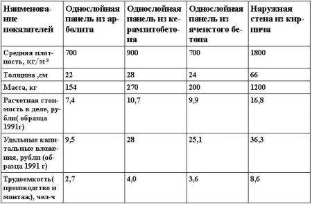 Сравнительные технико-экономические показатели применения различных стеновых материалов.