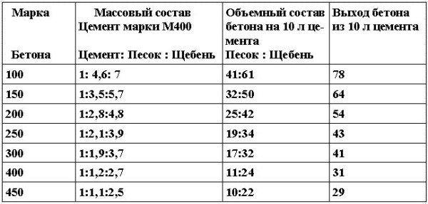 Примерный состав обычных бетонов с использованием цемента М 400