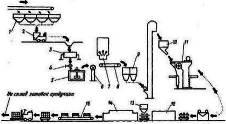 Технологическая схема производства фаянсовых глазурованных плиток