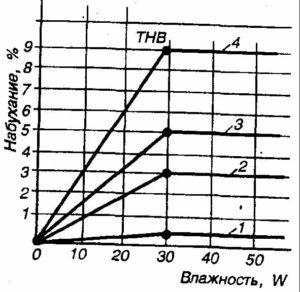 Влияние влажности древесины на разбухание: