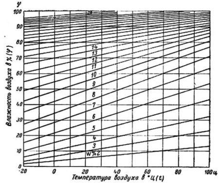 Номограмма равновесной влажности древесины
