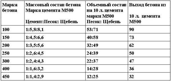 Примерный состав бетонов на цементе марки М 500.