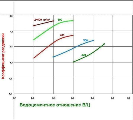 График для определения коэффициента раздвижки