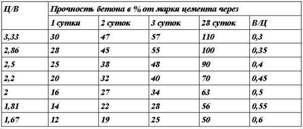 Таблица определения В/Ц отношения для бетона заданной прочности