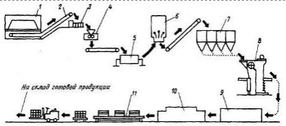Технологическая схема производства керамических плиток для полов