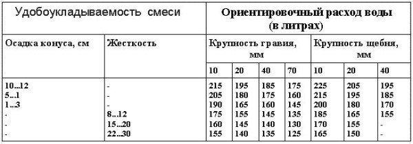 Таблица определения воды для приготовления бетонных смесей