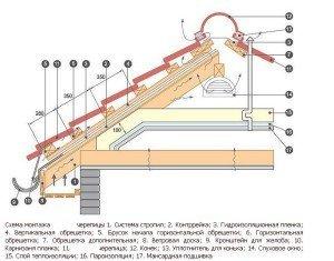 Разрез-схема устройства кровли из черепицы