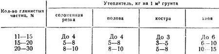 Количество утеплителя в зависимости от содержания глинистых частиц в грунте