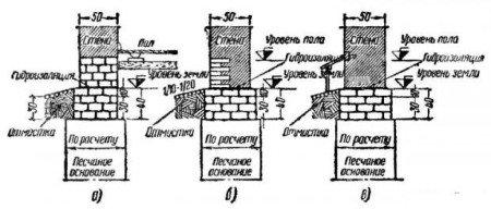 Фундаменты и цоколи
