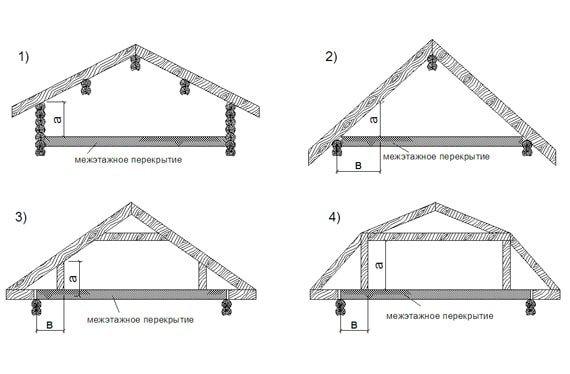 конструкции ферм для мансардных крыш