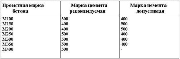 Таблица использования марок цемента для мелкозернистых бетонов