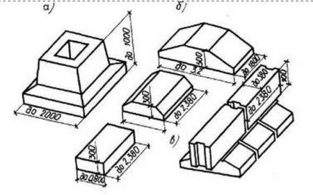 Изделия железобетонные для фундаментов и стен подвалов