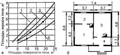 График подбора и расчета размеров печи