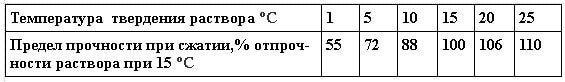 Рост прочности раствора при повышении температуры твердения