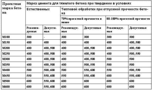 Таблица рекомендуемых к использованию марок цемента для приготовления тяжелых бетонов