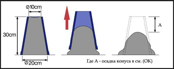 Осадка конуса при определении густоты бетона