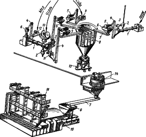 Технологическая схема производства строительного стекла