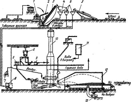 Технологическая схема производства шлаковой ваты