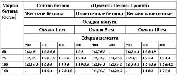 Таблица состава обычных бетонов
