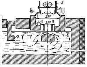 Схема поперечного разреза подмашинной камеры для безлодочного вытягивания стекла