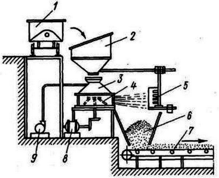 Технологическая схема производства термозита